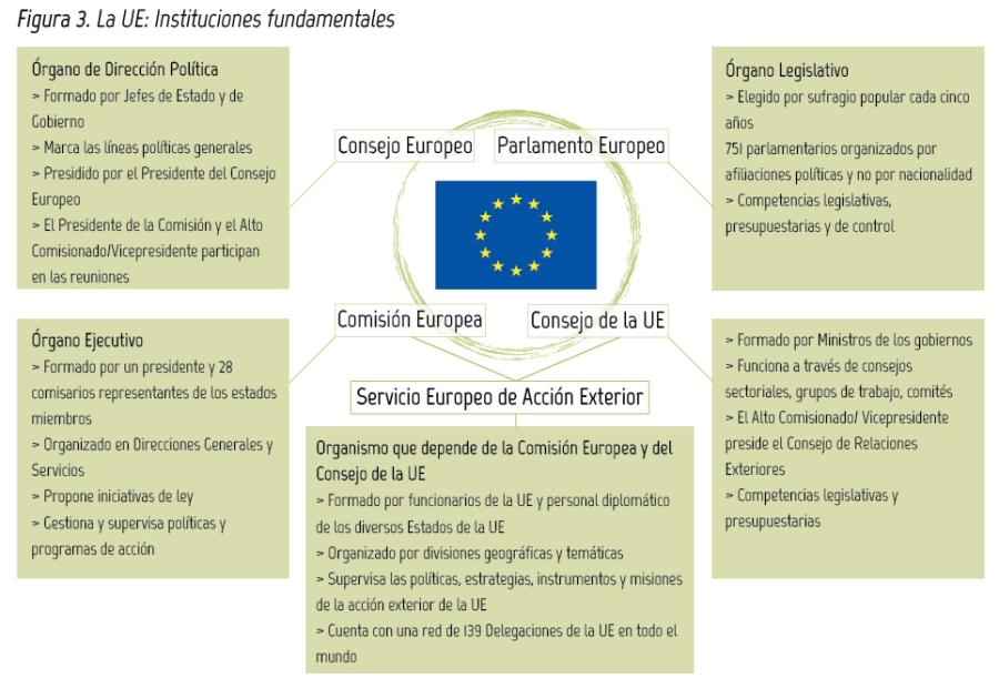 PARTE I. La Unión Europea, sus Instituciones y Órganos Principales ...